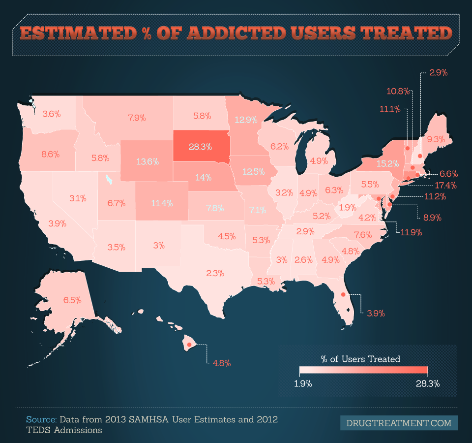 Pct of Users Treated