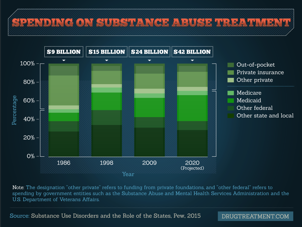 Spending on Substance Abuse Treatment